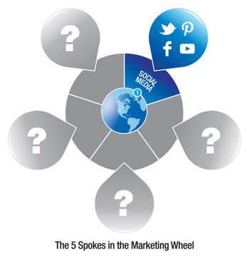 marketing-wheel-spoke-1.jpg