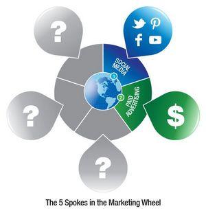 marketing-wheel-spoke-2.jpg