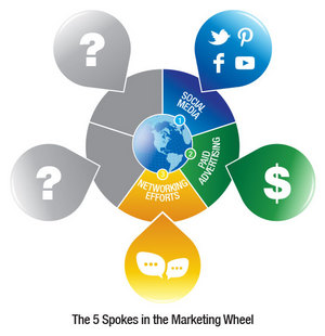 marketing-wheel-spoke-3.jpg