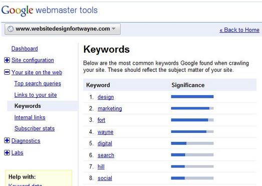 SEO Keyword Themes
